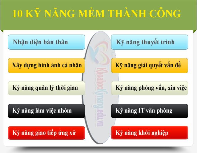 10 KY NANG MEM 10 Kỹ Năng Mềm Thành Công