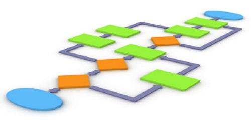 quy trinh Những bước quan trọng trong quy trình bán hàng hiện đại