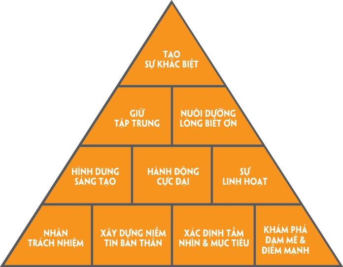 mo hinh module the success pyramid The Success Pyramid (10 Năng Lực Cần Thiết Để Thành Công)