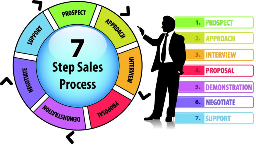 quy trình bán hang trực tuyến