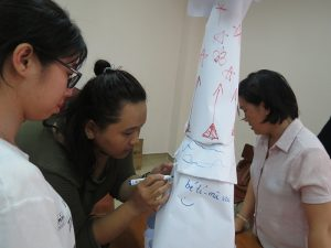 dao tao ky nang lam viec nhom7 300x225 Chương trình đào tạo cho Cửa Hàng Trà Sữa Nhí